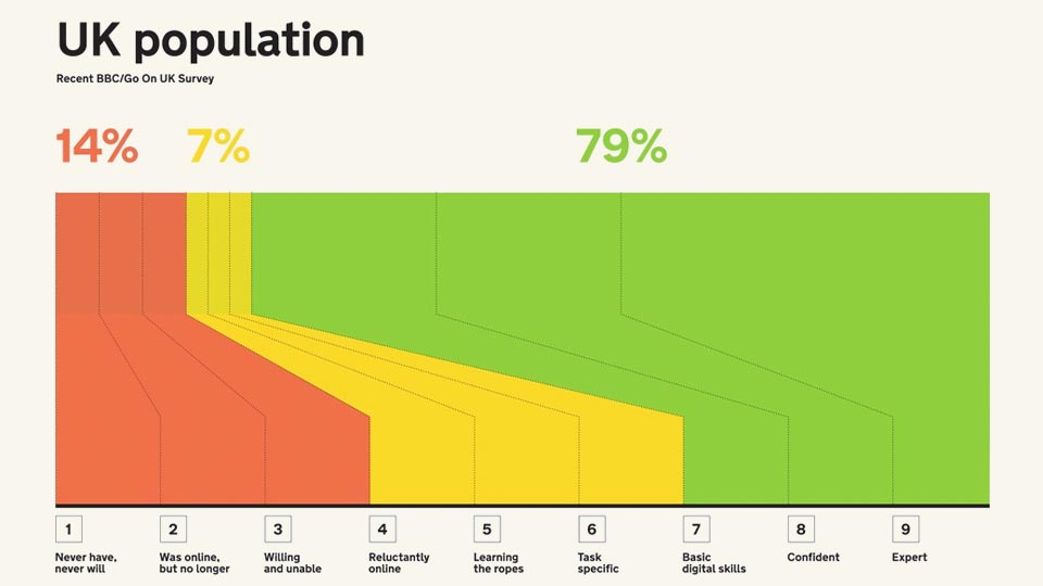 Graph showing nine stage digital inclusion scale